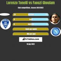 Lorenzo Tonelli vs Faouzi Ghoulam h2h player stats