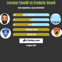 Lorenzo Tonelli vs Frederic Veseli h2h player stats