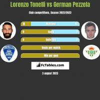 Lorenzo Tonelli vs German Pezzela h2h player stats