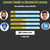 Lorenzo Tonelli vs Giovanni Di Lorenzo h2h player stats