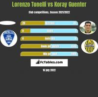 Lorenzo Tonelli vs Koray Guenter h2h player stats