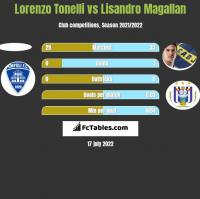 Lorenzo Tonelli vs Lisandro Magallan h2h player stats