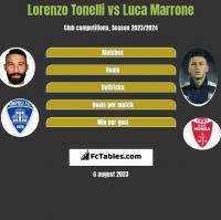 Lorenzo Tonelli vs Luca Marrone h2h player stats
