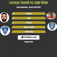 Lorenzo Tonelli vs Luigi Vitale h2h player stats