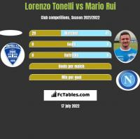 Lorenzo Tonelli vs Mario Rui h2h player stats