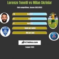 Lorenzo Tonelli vs Milan Skriniar h2h player stats