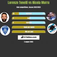 Lorenzo Tonelli vs Nicola Murru h2h player stats