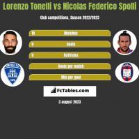 Lorenzo Tonelli vs Nicolas Federico Spolli h2h player stats