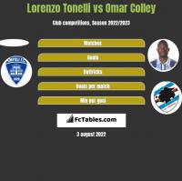 Lorenzo Tonelli vs Omar Colley h2h player stats