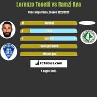 Lorenzo Tonelli vs Ramzi Aya h2h player stats