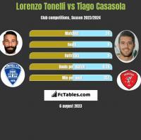 Lorenzo Tonelli vs Tiago Casasola h2h player stats