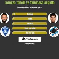 Lorenzo Tonelli vs Tommaso Augello h2h player stats