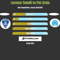 Lorenzo Tonelli vs Pol Lirola h2h player stats