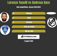 Lorenzo Tonelli vs Andreas Karo h2h player stats