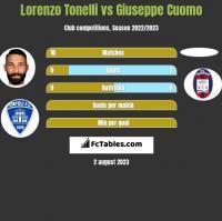 Lorenzo Tonelli vs Giuseppe Cuomo h2h player stats
