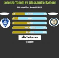 Lorenzo Tonelli vs Alessandro Bastoni h2h player stats