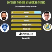Lorenzo Tonelli vs Aleksa Terzic h2h player stats