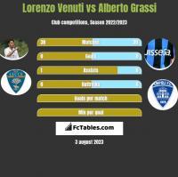 Lorenzo Venuti vs Alberto Grassi h2h player stats