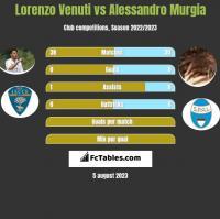 Lorenzo Venuti vs Alessandro Murgia h2h player stats