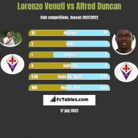 Lorenzo Venuti vs Alfred Duncan h2h player stats