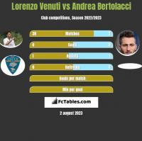 Lorenzo Venuti vs Andrea Bertolacci h2h player stats