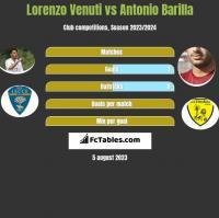 Lorenzo Venuti vs Antonio Barilla h2h player stats