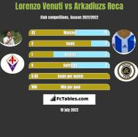 Lorenzo Venuti vs Arkadiuzs Reca h2h player stats