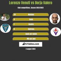 Lorenzo Venuti vs Borja Valero h2h player stats