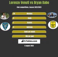 Lorenzo Venuti vs Bryan Dabo h2h player stats