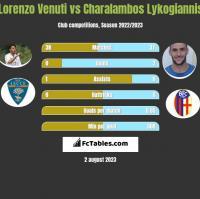 Lorenzo Venuti vs Charalambos Lykogiannis h2h player stats