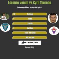 Lorenzo Venuti vs Cyril Thereau h2h player stats