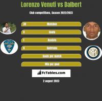 Lorenzo Venuti vs Dalbert h2h player stats