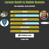 Lorenzo Venuti vs Daniele Dessena h2h player stats