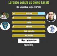 Lorenzo Venuti vs Diego Laxalt h2h player stats