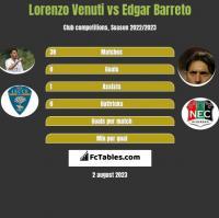 Lorenzo Venuti vs Edgar Barreto h2h player stats