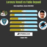 Lorenzo Venuti vs Fabio Depaoli h2h player stats