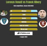 Lorenzo Venuti vs Franck Ribery h2h player stats