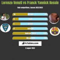 Lorenzo Venuti vs Franck Yannick Kessie h2h player stats