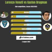 Lorenzo Venuti vs Gaston Brugman h2h player stats
