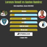 Lorenzo Venuti vs Gaston Ramirez h2h player stats
