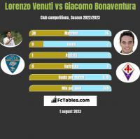 Lorenzo Venuti vs Giacomo Bonaventura h2h player stats