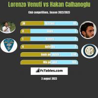 Lorenzo Venuti vs Hakan Calhanoglu h2h player stats