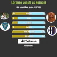 Lorenzo Venuti vs Hernani h2h player stats