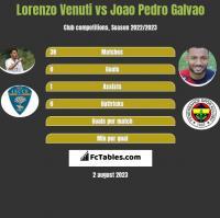 Lorenzo Venuti vs Joao Pedro Galvao h2h player stats