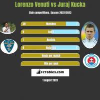 Lorenzo Venuti vs Juraj Kucka h2h player stats