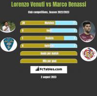 Lorenzo Venuti vs Marco Benassi h2h player stats