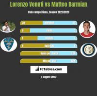Lorenzo Venuti vs Matteo Darmian h2h player stats