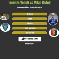 Lorenzo Venuti vs Milan Badelj h2h player stats