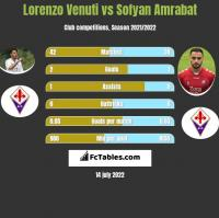 Lorenzo Venuti vs Sofyan Amrabat h2h player stats