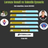 Lorenzo Venuti vs Valentin Eysseric h2h player stats